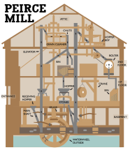 Pierce Mill Infographic