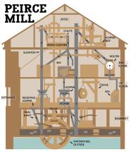 Pierce Mill Infographic